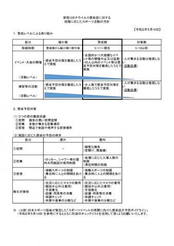 新型コロナウイルス感染症に対する段階に応じたスポーツ活動の方針 (愛媛県)