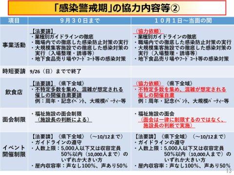 愛媛県の警戒レベル、10月1日から引き下げ 感染警戒期に